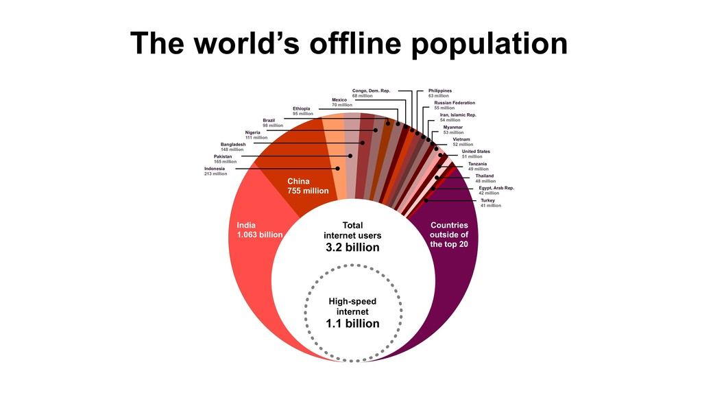 The world's offline population Total 
