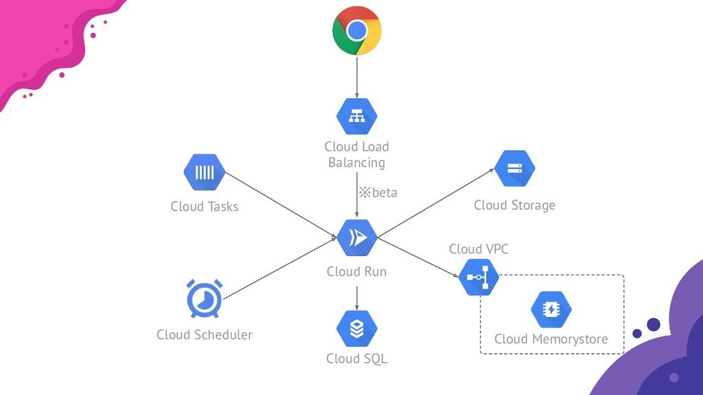 Cloud Run Cloud SQL Cloud Memorystore Cloud VPC...