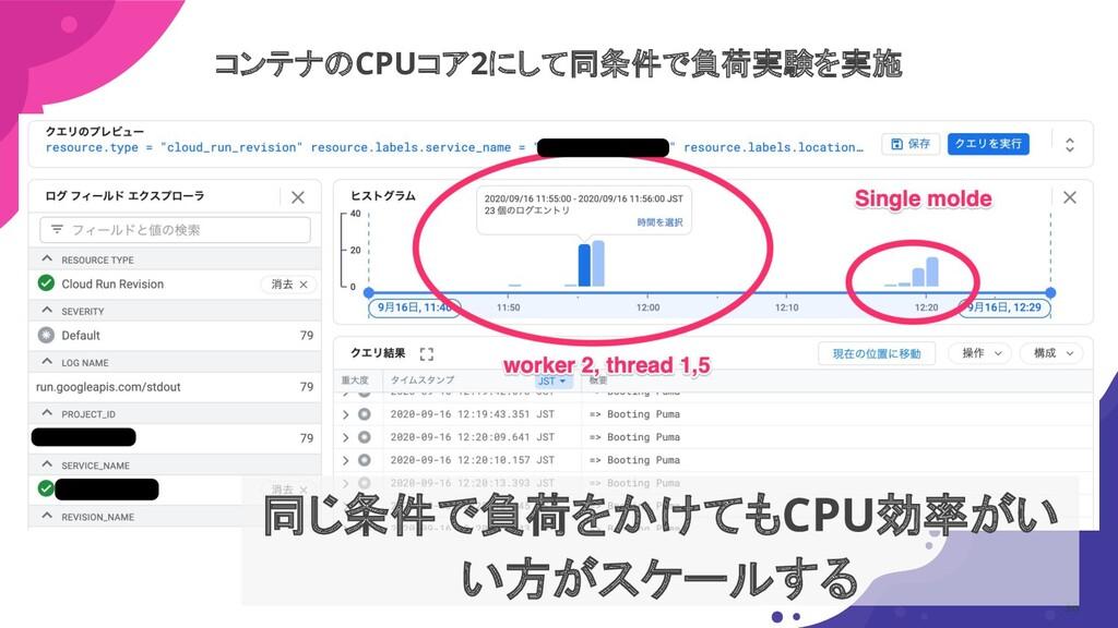 36 同じ条件で負荷をかけてもCPU効率がい い方がスケールする コンテナのCPUコア2にして...