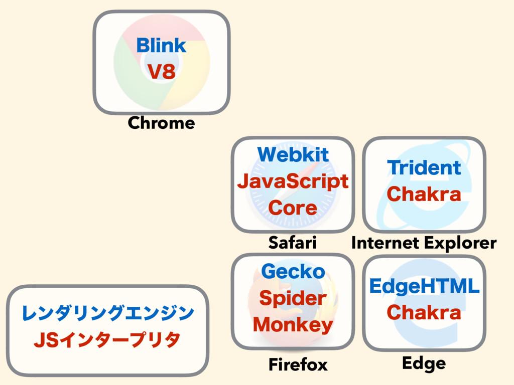 Chrome Safari Firefox Internet Explorer Edge #M...