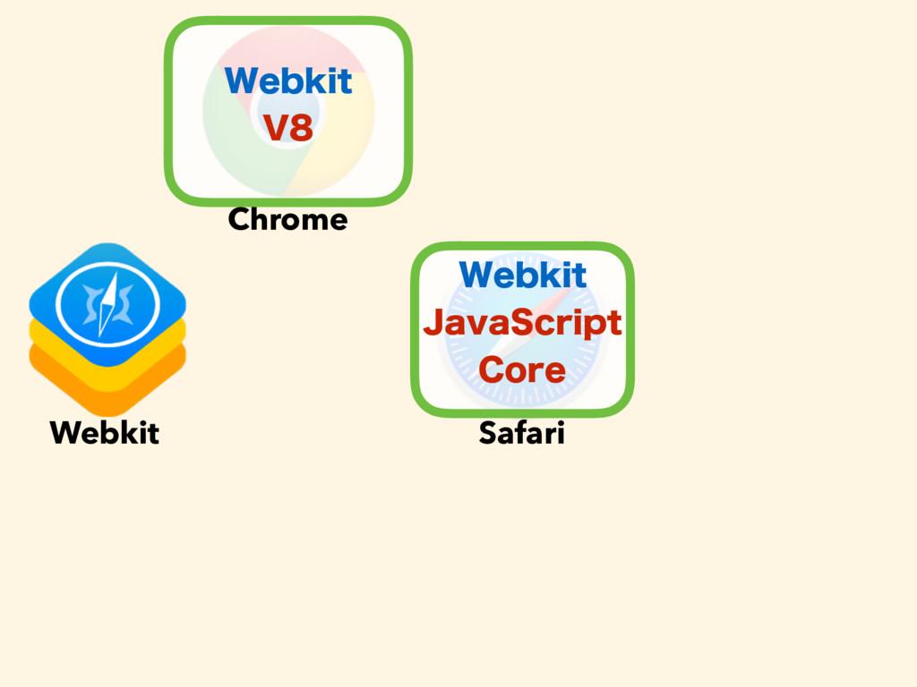 Chrome Safari 8FCLJU +BWB4DSJQU $PSF Webkit 8...
