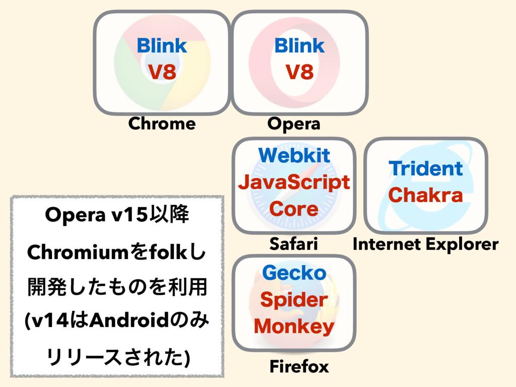 Chrome Opera Safari Firefox Internet Explorer #...