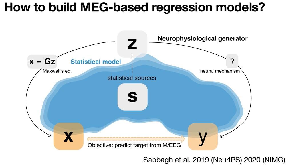 How to build MEG-based regression models? z s ?...