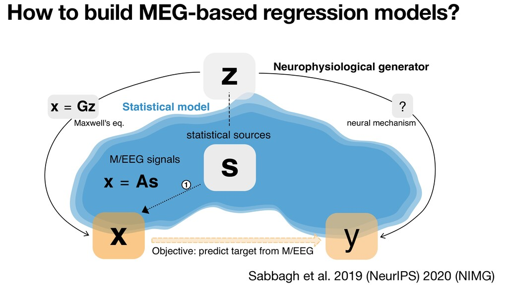 z s ? Objective: predict target from M/EEG Neur...