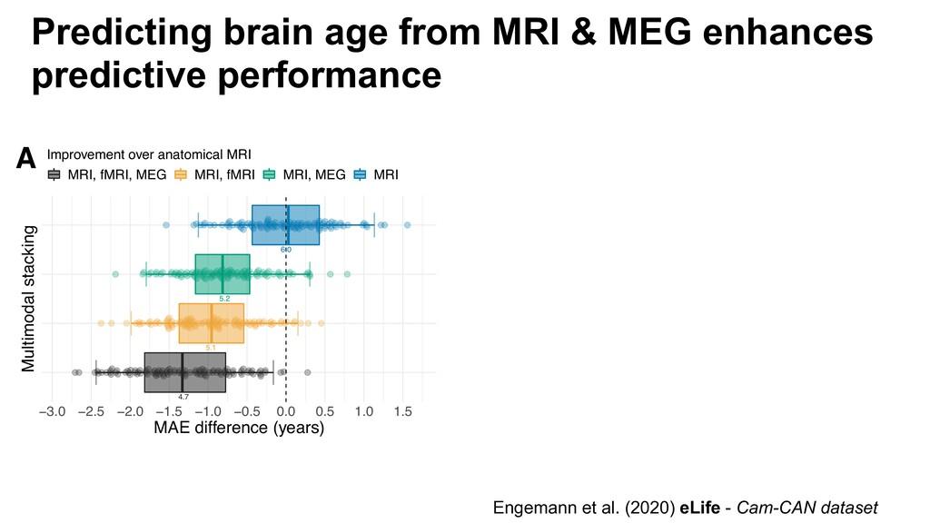 Predicting brain age from MRI & MEG enhances pr...