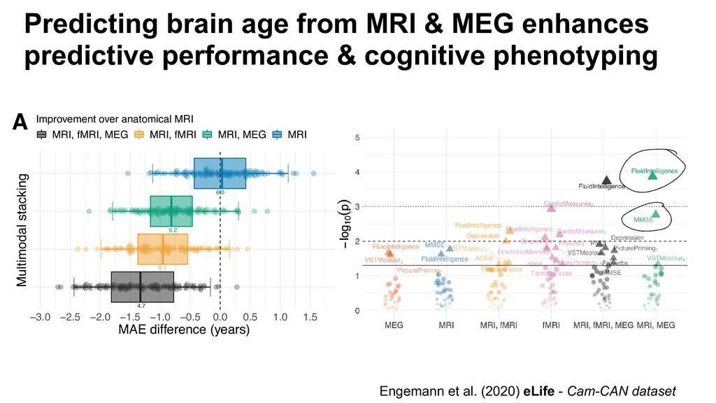 Engemann et al. (2020) eLife - Cam-CAN dataset ...