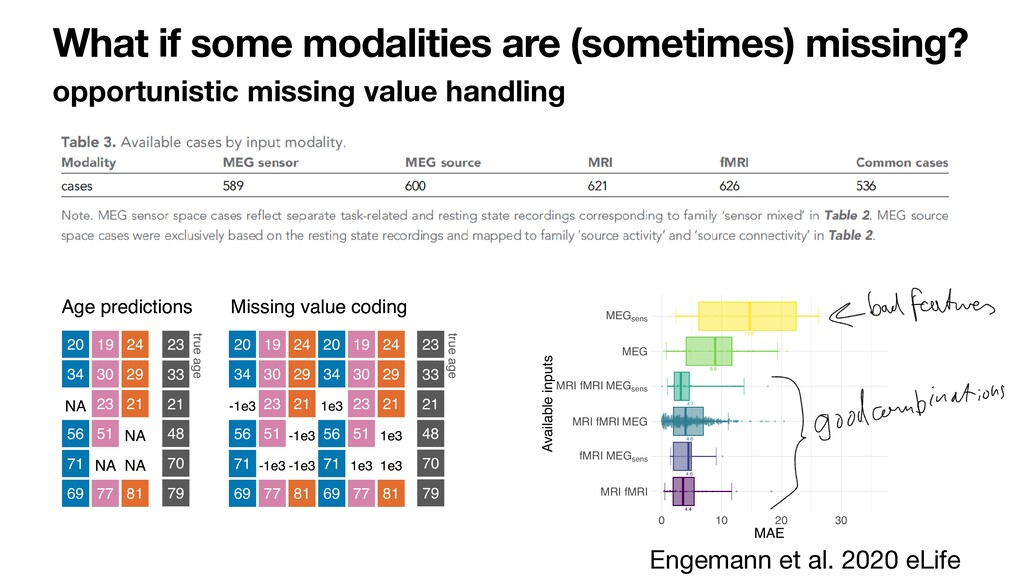 What if some modalities are (sometimes) missing...