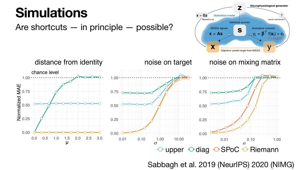 Simulations Are shortcuts — in principle — poss...
