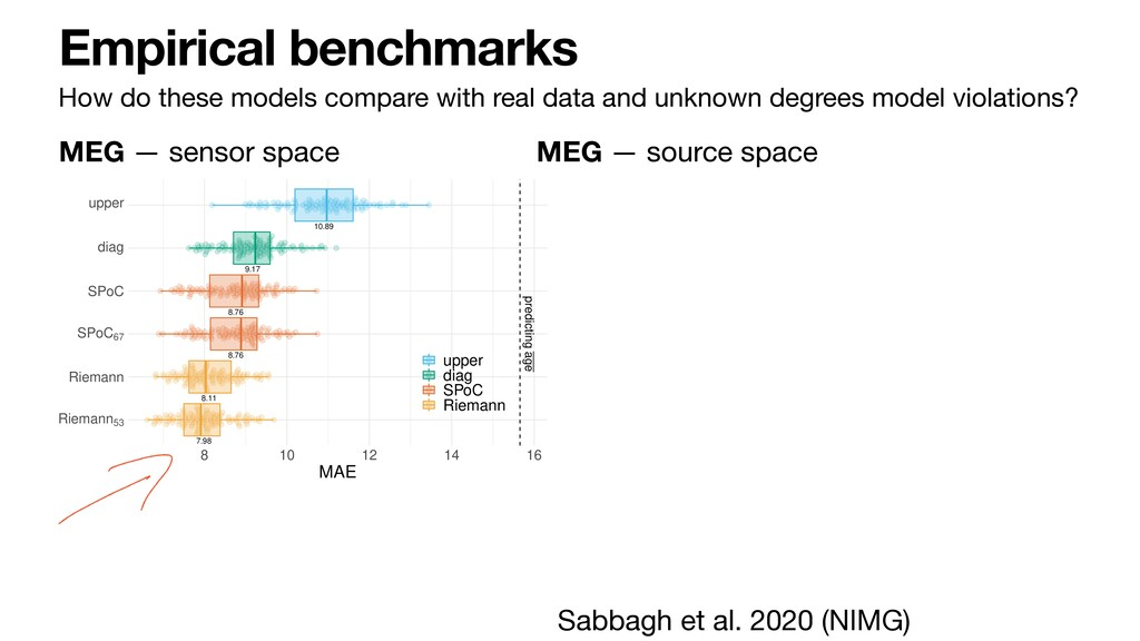 Empirical benchmarks How do these models compar...