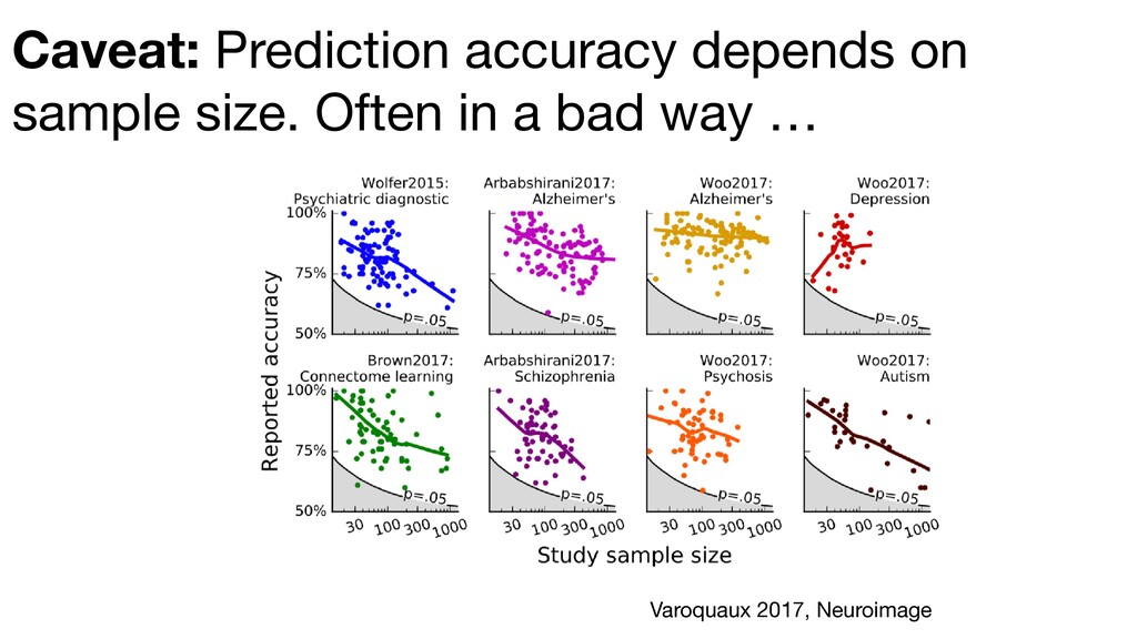 Caveat: Prediction accuracy depends on sample s...