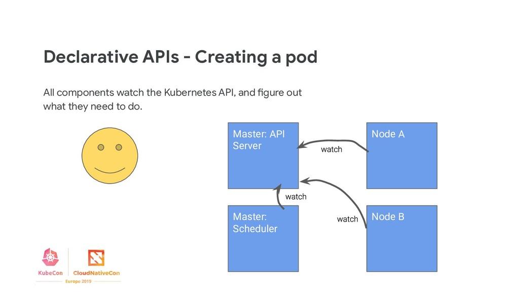 Declarative APIs - Creating a pod All component...