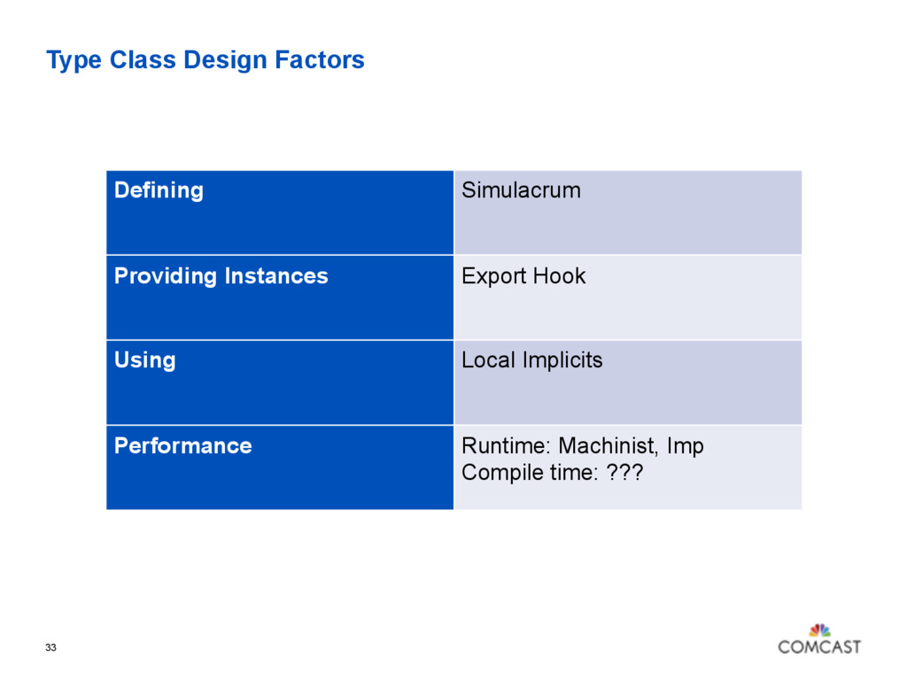 Type Class Design Factors 33 Defining Simulacru...