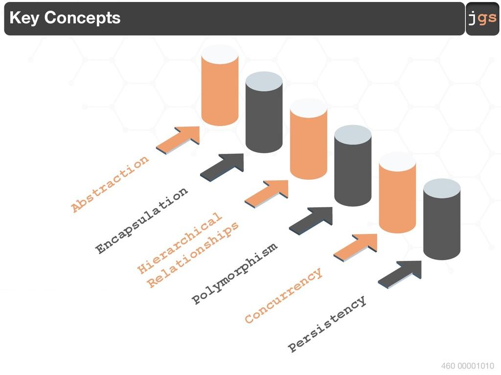 jgs 460 00001010 Key Concepts Encapsulation Abs...