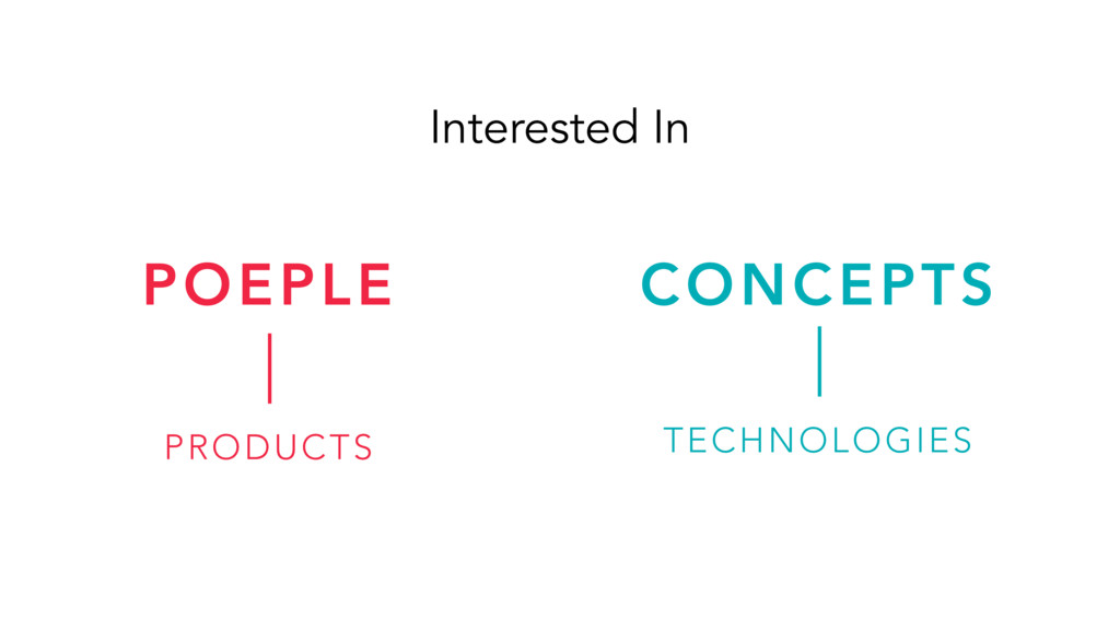 POEPLE CONCEPTS PRODUCTS TECHNOLOGIES Intereste...