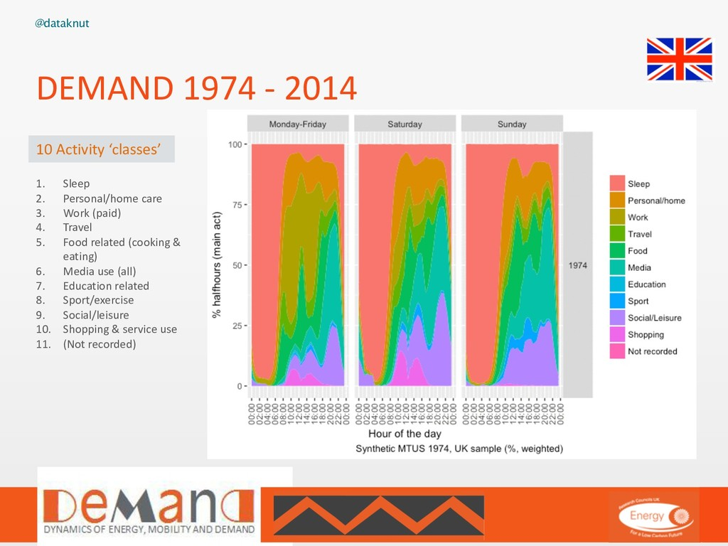 @dataknut DEMAND 1974 - 2014 1. Sleep 2. Person...