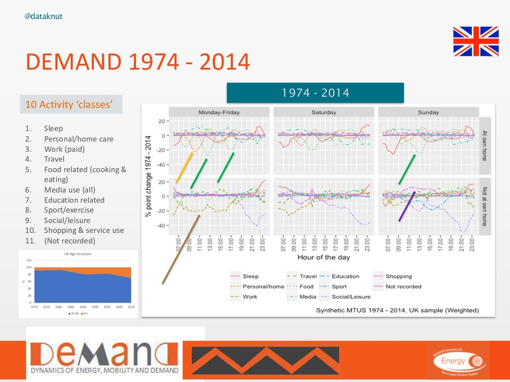@dataknut DEMAND 1974 - 2014 1974 - 2014 1. Sle...