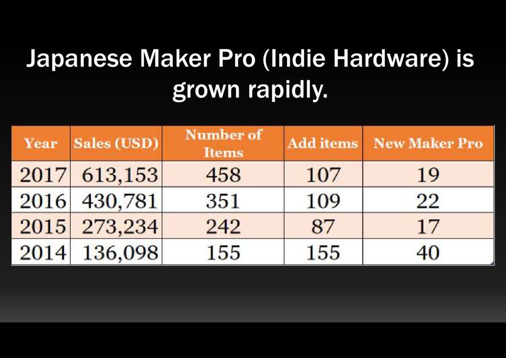 Japanese Maker Pro (Indie Hardware) is grown ra...