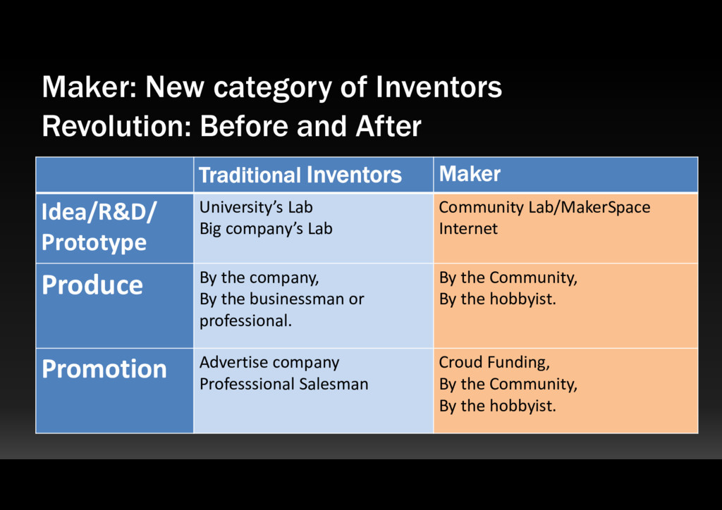 Maker: New category of Inventors Traditional In...