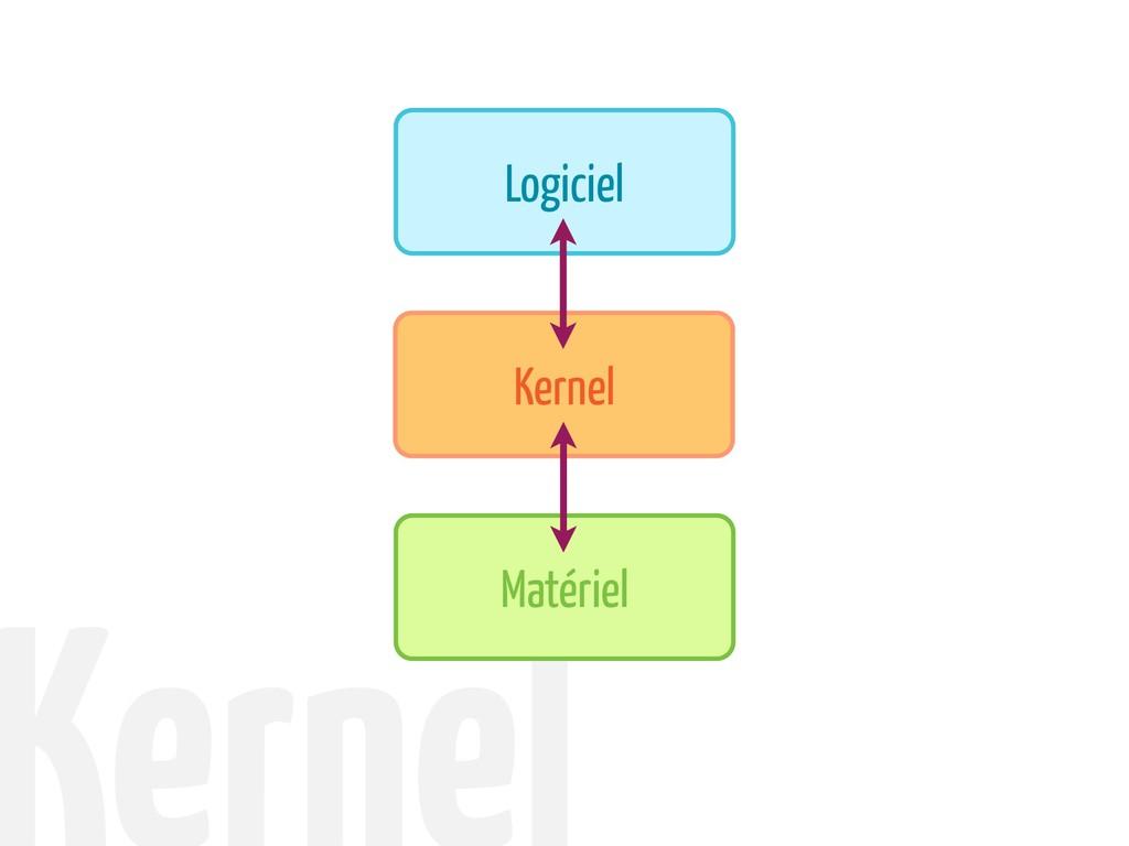 Kernel Matériel Logiciel