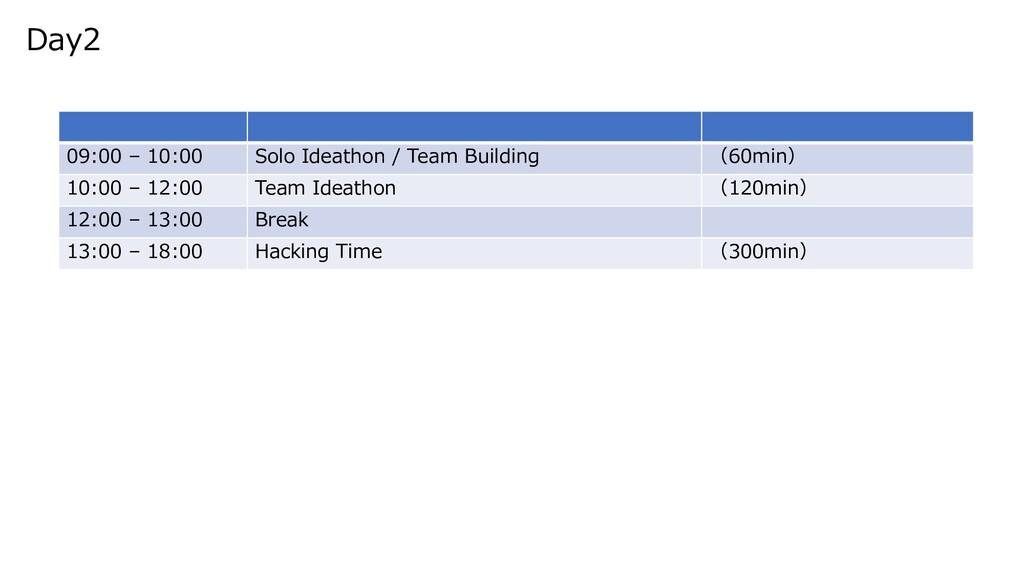 09:00 – 10:00 Solo Ideathon / Team Building (60...