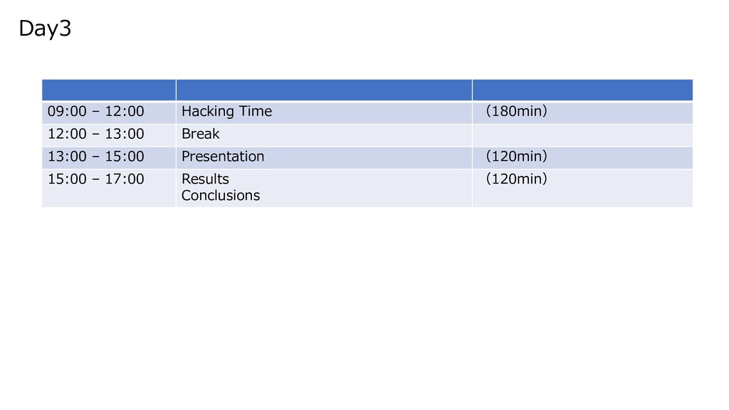 09:00 – 12:00 Hacking Time (180min) 12:00 – 13:...
