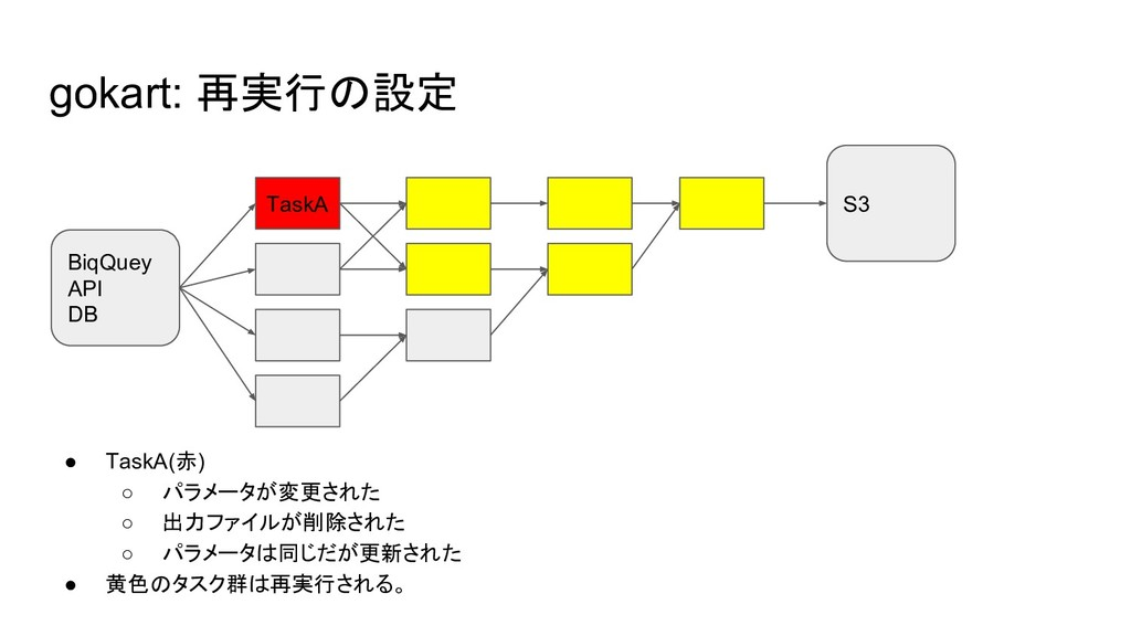 ● TaskA(赤) ○ パラメータが変更された ○ 出力ファイルが削除された ○ パラメータ...