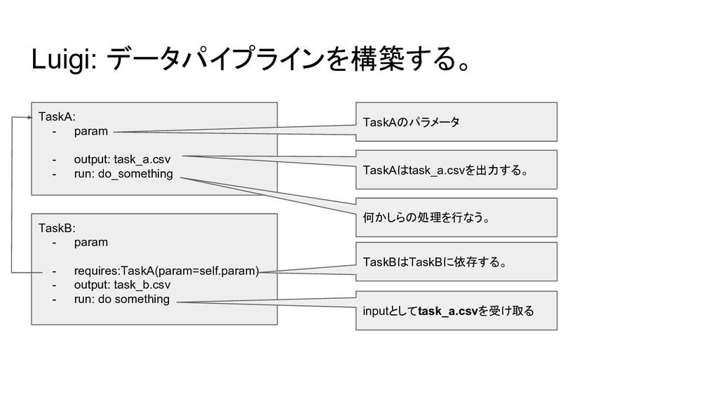 Luigi: データパイプラインを構築する。 TaskA: - param - output:...