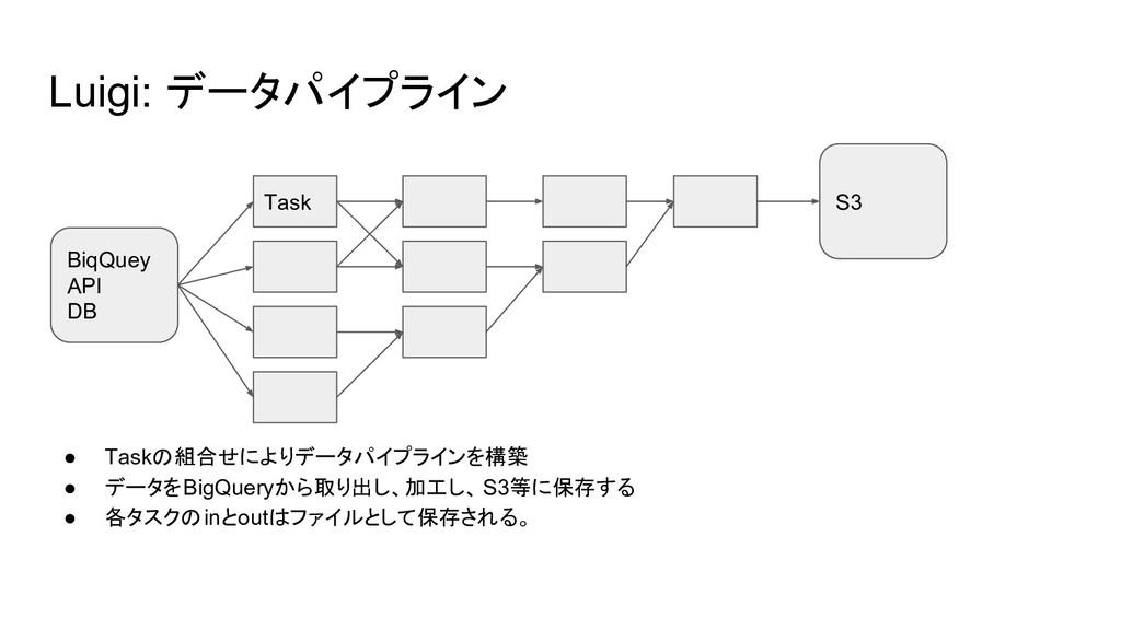 Luigi: データパイプライン ● Taskの組合せによりデータパイプラインを構築 ● デー...
