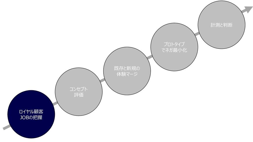ロイヤル顧客 JOBの把握 コンセプト 評価 既存と新規の 体験マージ プロトタイプ でネガ最...