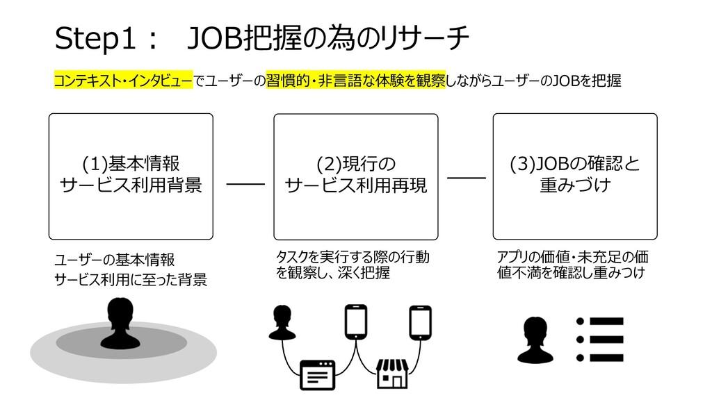 Step1︓ JOB把握の為のリサーチ (1)基本情報 サービス利⽤背景 (2)現⾏の サービ...
