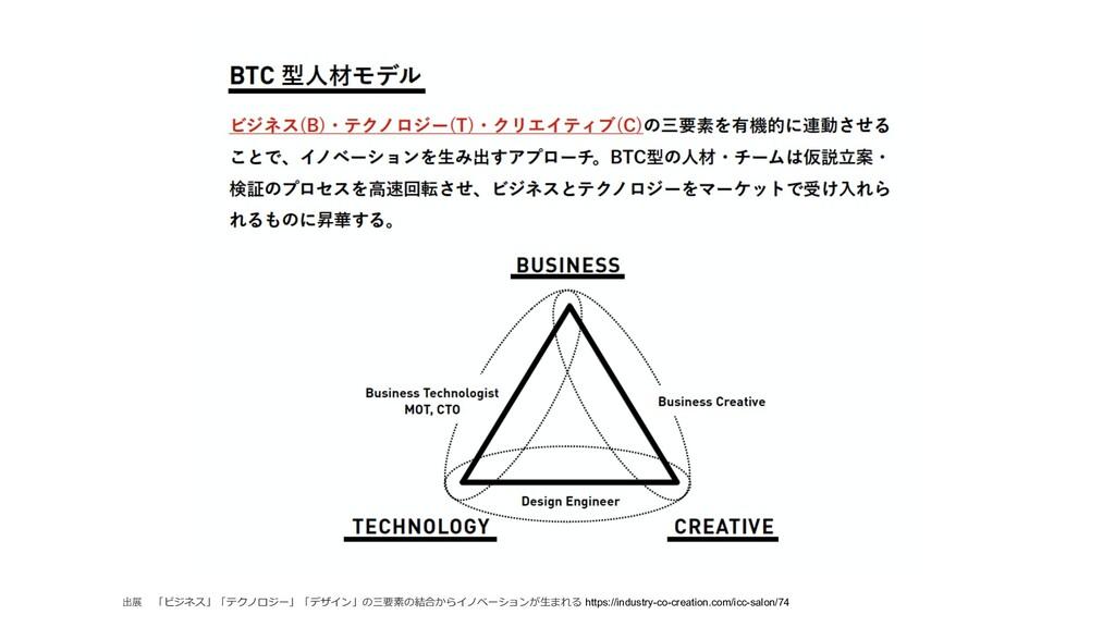 出展 「ビジネス」「テクノロジー」「デザイン」の三要素の結合からイノベーションが⽣まれる ht...