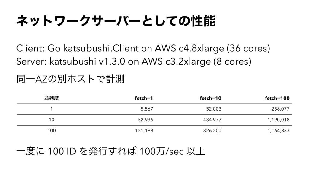 ωοτϫʔΫαʔόʔͱͯ͠ͷੑ Client: Go katsubushi.Client o...