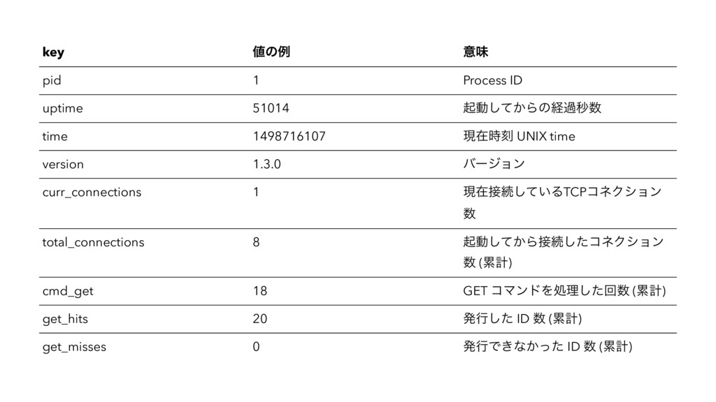 key ͷྫ ҙຯ pid 1 Process ID uptime 51014 ىಈ͔ͯ͠Β...