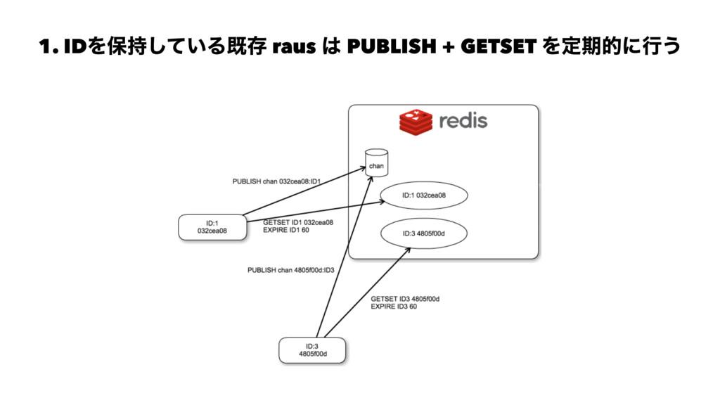 1. IDΛอ͍ͯ͠Δطଘ raus  PUBLISH + GETSET Λఆظతʹߦ͏