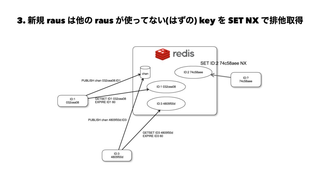 3. ৽ن raus ଞͷ raus ͕ͬͯͳ͍(ͣͷ) key Λ SET NX Ͱഉ...