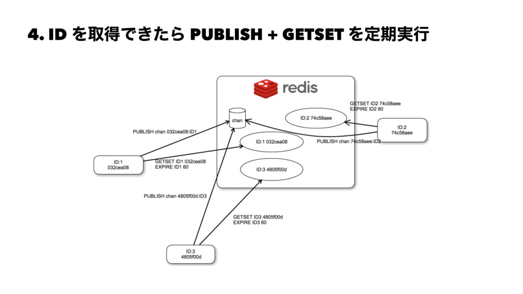 4. ID ΛऔಘͰ͖ͨΒ PUBLISH + GETSET Λఆظ࣮ߦ