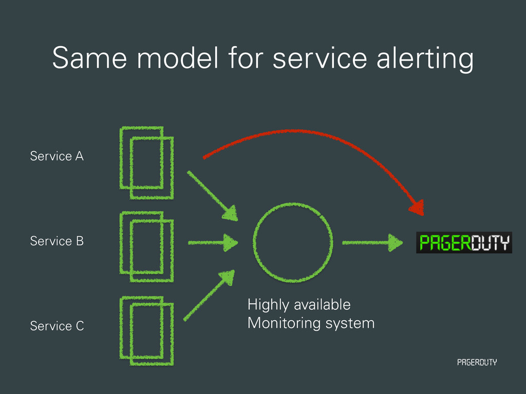 PagerDuty Same model for service alerting Servi...