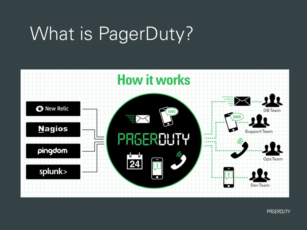 PagerDuty What is PagerDuty?