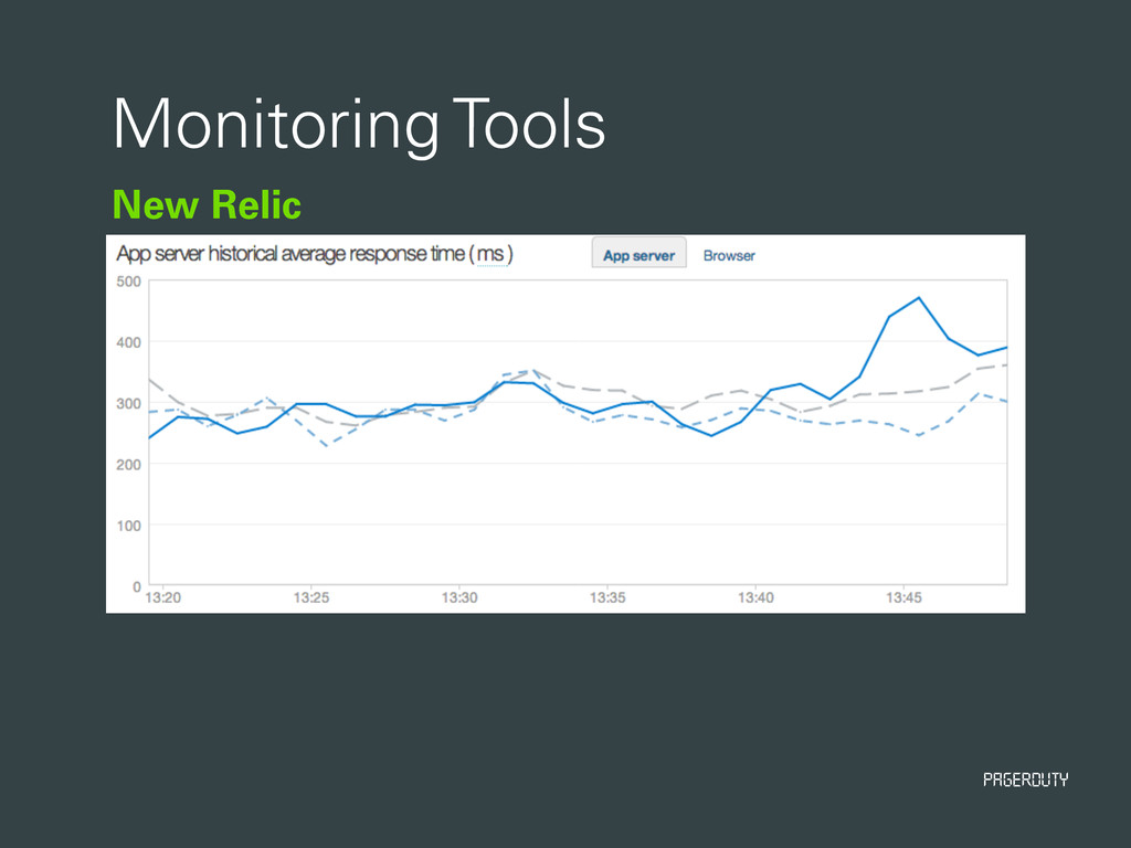 PagerDuty New Relic Monitoring Tools