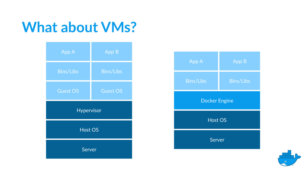 What about VMs? App A App B Bins/Libs Bins/Libs...