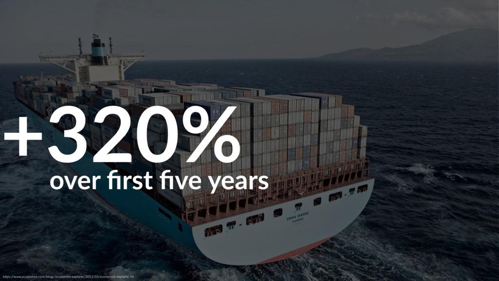 +320% hAps:/ /www.economist.com/blogs/economist...