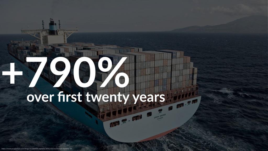 +790% hAps:/ /www.economist.com/blogs/economist...