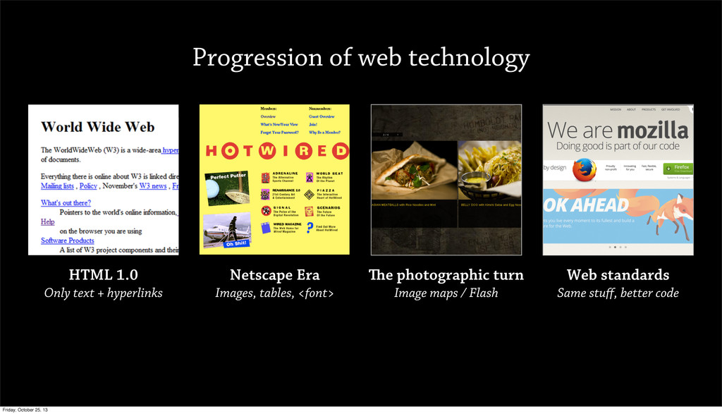 Progression of web technology HTML 1.0 Only tex...