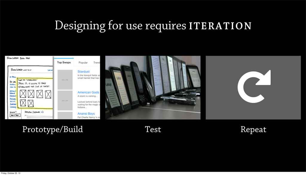 Designing for use requires ITERATION Prototype/...