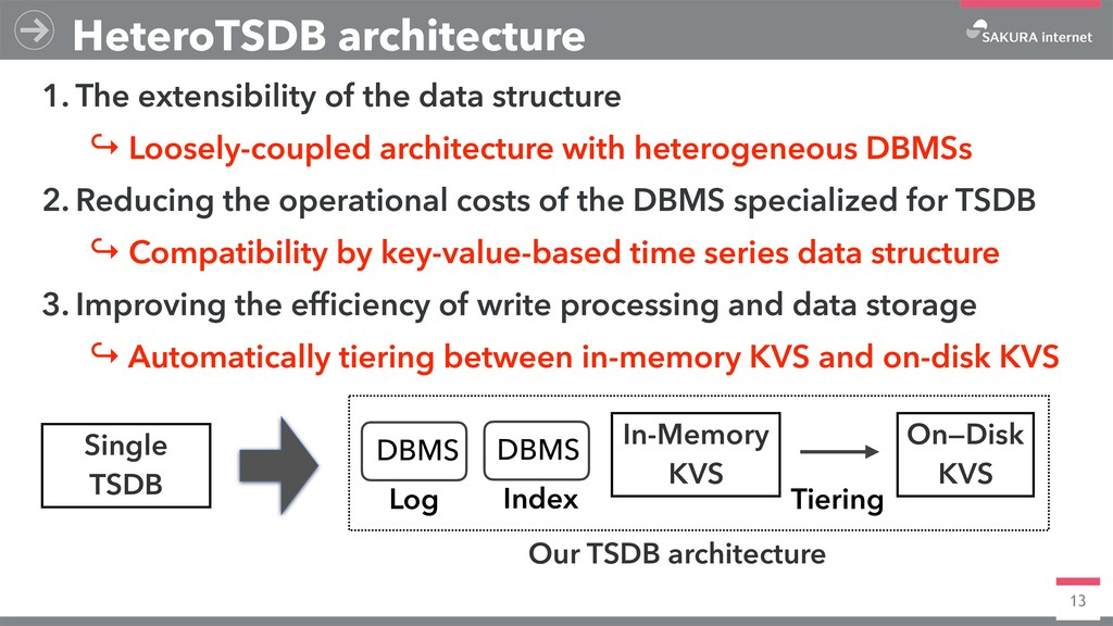 13 HeteroTSDB architecture 1. The extensibility...