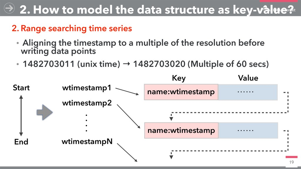 19 2. How to model the data structure as key-va...