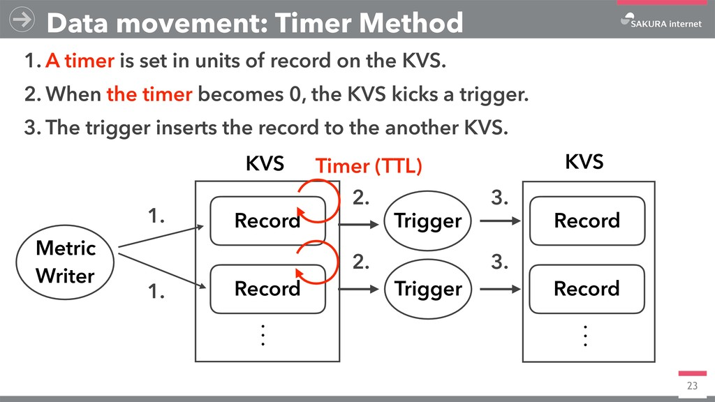 23 Data movement: Timer Method KVS KVS Record R...