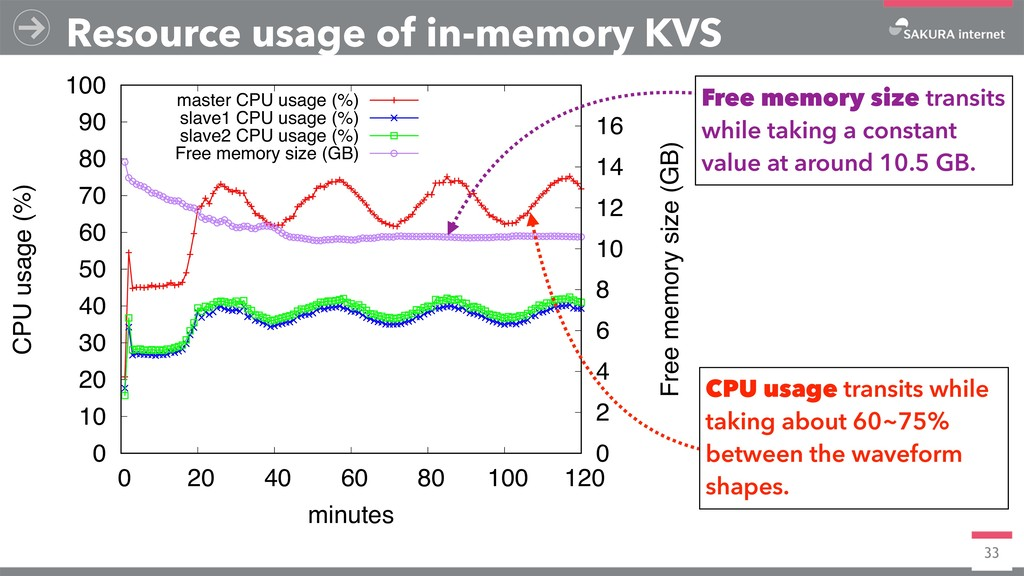 33 Resource usage of in-memory KVS 0 10 20 30 4...
