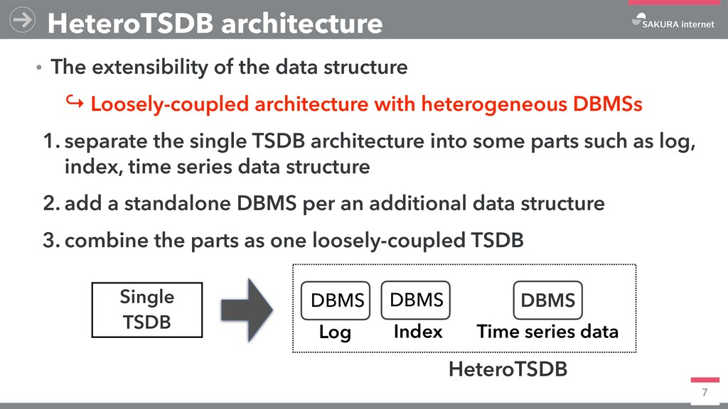 7 HeteroTSDB architecture ɾThe extensibility of...