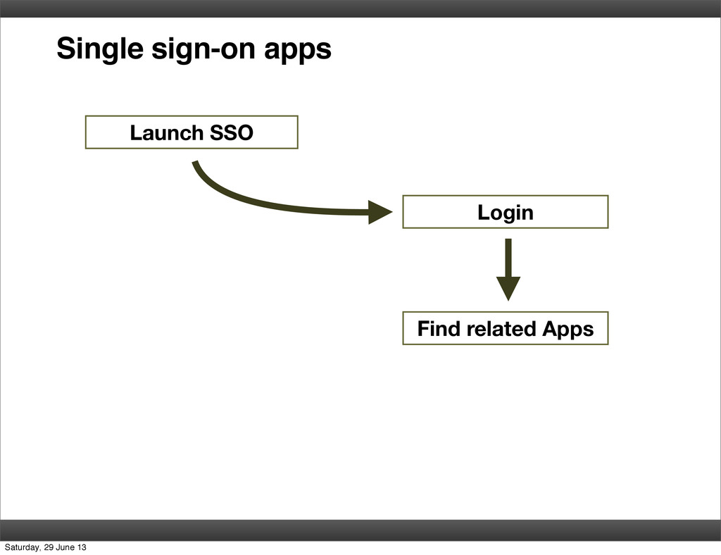Single sign-on apps Launch SSO Login Find relat...